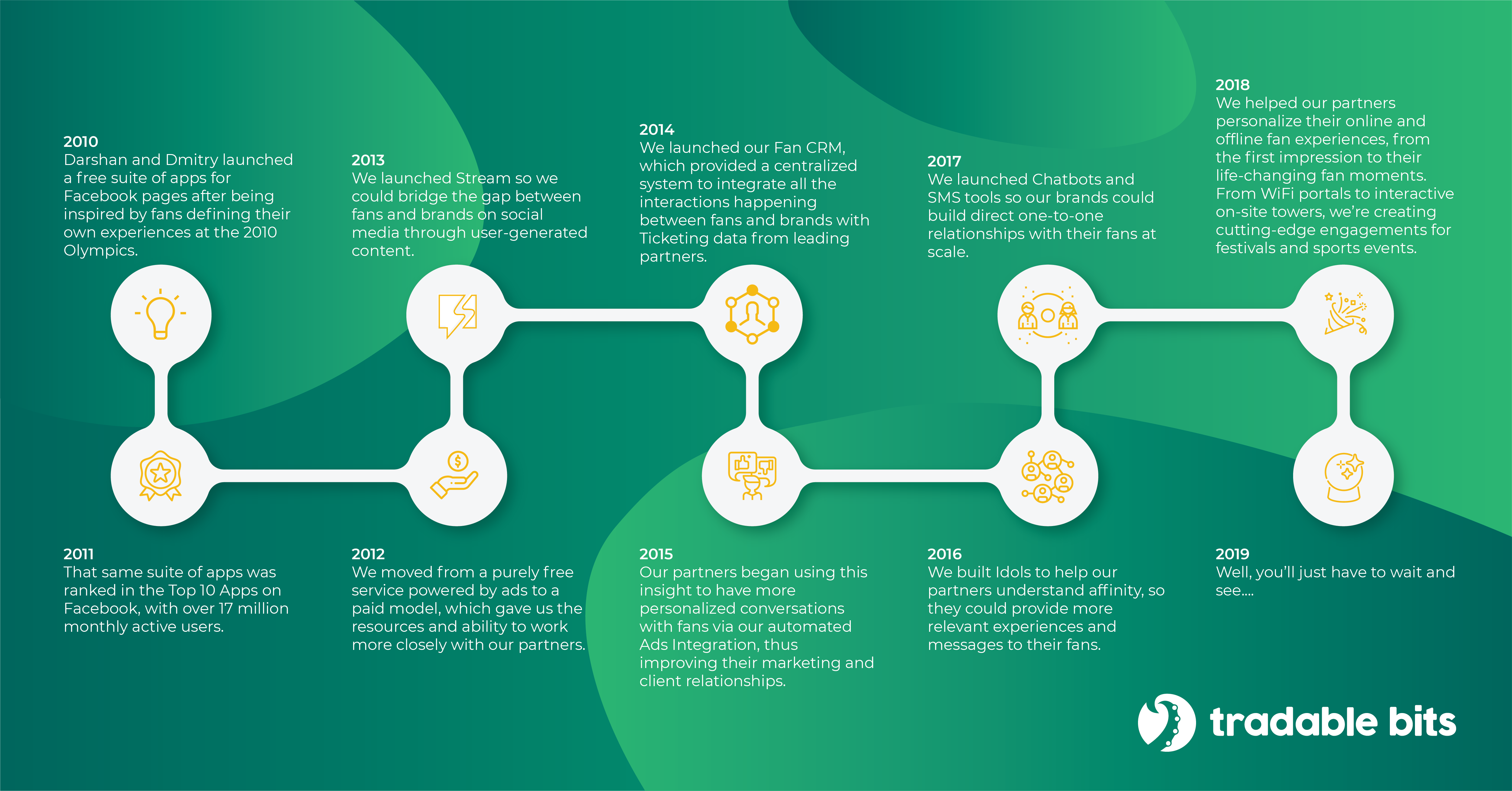 Tradable Bits Company History Timeline Infographic