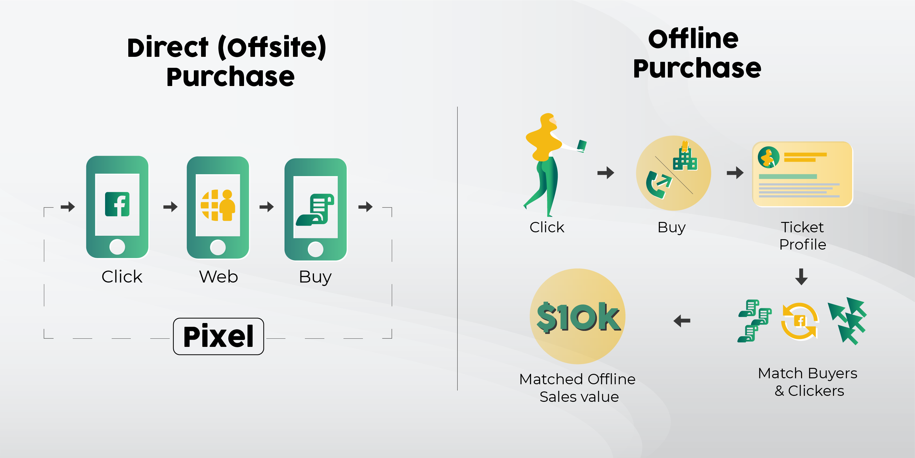 Direct Offsite Conversions versus Offline Conversions Explanation by Tradable Bits